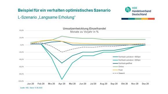 HDE-corona-verhalten-optimistisches-szenario-1